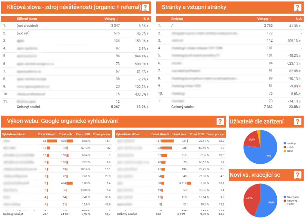 SEO marketingový report v Data Studiu