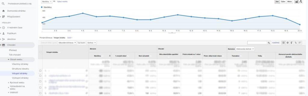 Přehled vstupních stránek v Google Analytics