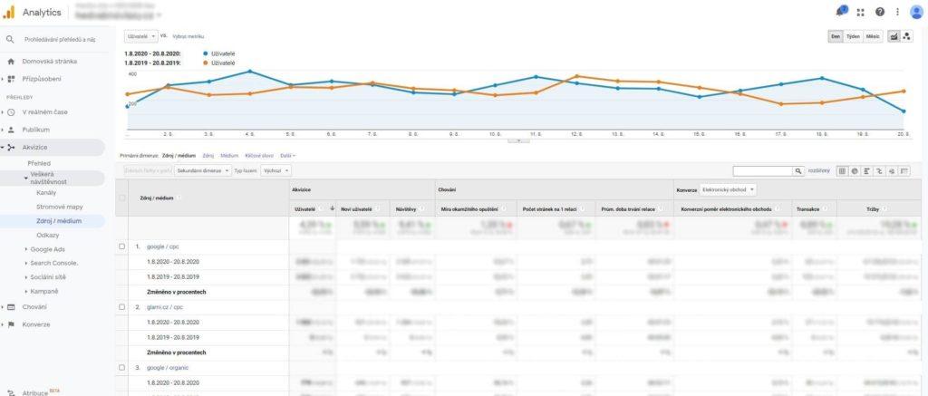 Přehled zdroj / médium v Google Analytics