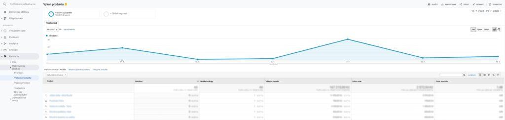 Výkon produkt v Google Analytics