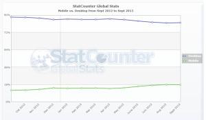 Trend počtu mobilních přístupů - celosvětově