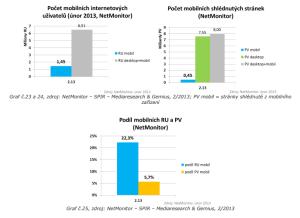 Přístupy z mobilních zařízení - PV a RU