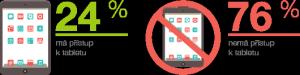 Infografika - přístup k tabletům